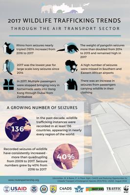 2017 Wildlife Trafficking Trends