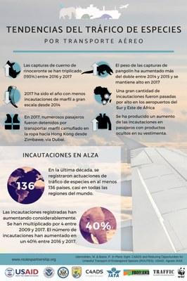 Spanish - 2017 Wildlife Trafficking Trends
