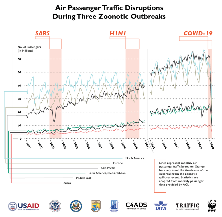Zoonotic Event Air Traffic Disruption.png